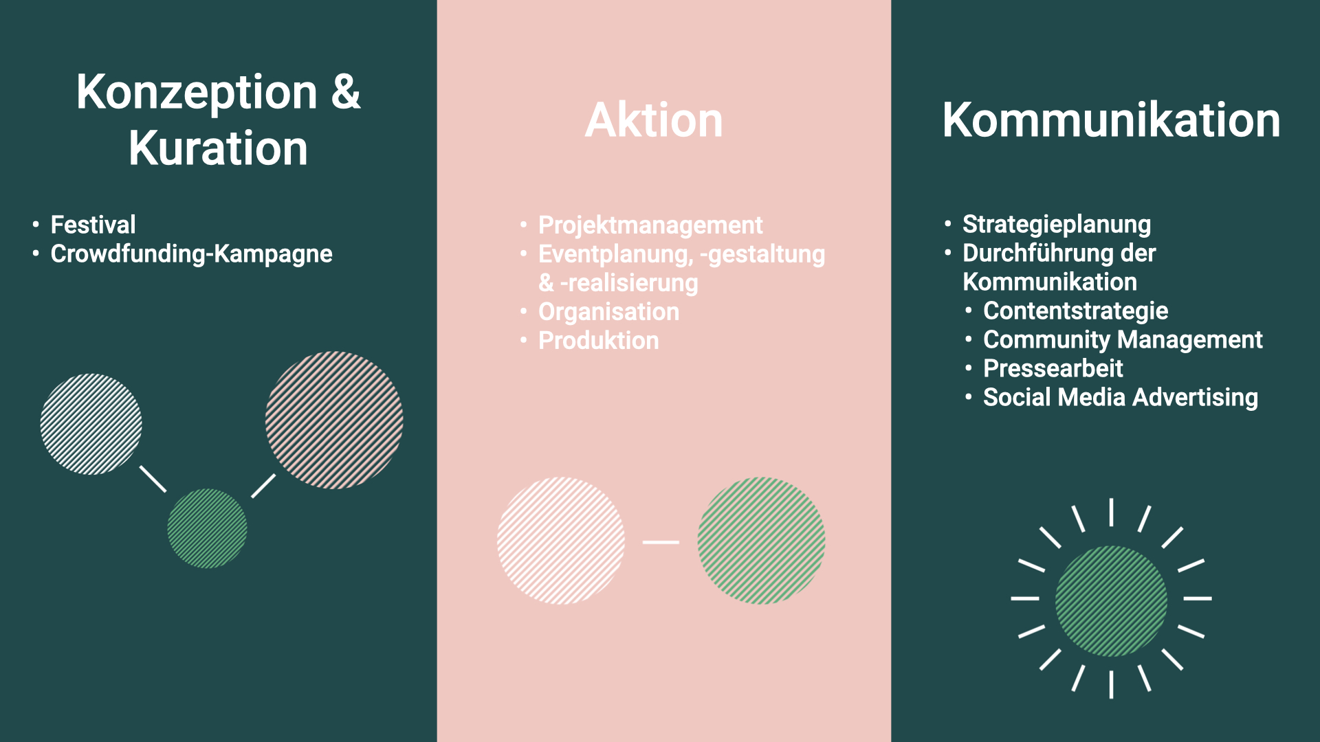 Grafik mit Leistungen von Visionistas: Konzeption & Kuration: Festival, Crowdfunding Kampagne. Aktion: Projektmanagement, Eventplanung, -gestaltung & -realisierung, Organisation, Produktion. Kommunikation: Strategieplanung, Durchführung der Kommunikation, Contentstrategie, Community Management, Pressearbeit, Social Media Advertising,