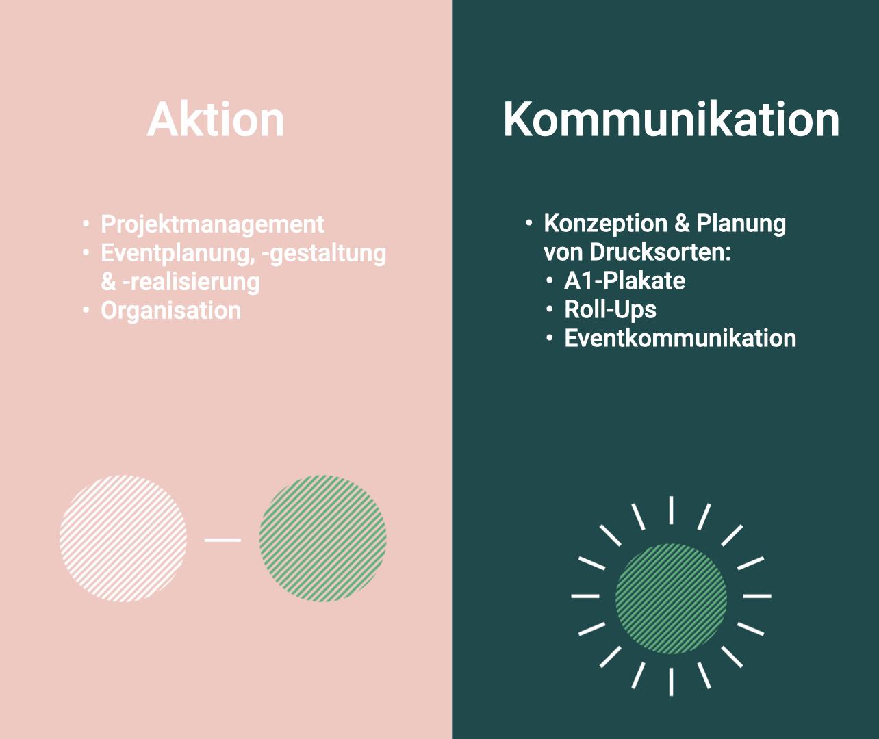 Auf dem Bild sind die Leistungen von Visionistas zu sehen:  Aktion: Projektmanagement Eventplanung, -gestaltung & -realisierung Organisation. Kommunikation: Konzeption & Planung von Drucksorten:  A1-Plakate Roll-Ups Eventkommunikation.