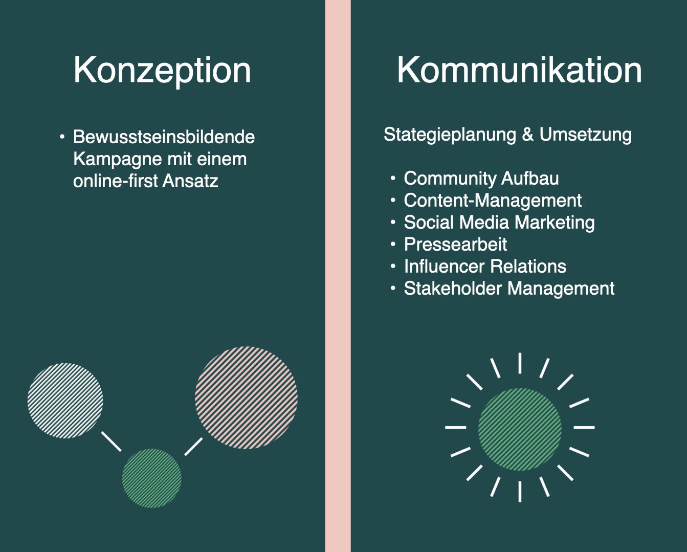 Auf diesem Bild sieht man die Leistungsübersicht. Konzeption: Bewusstseinsbildende   Kampagne mit einem   online-first Ansatz. Kommunikation: Community Aufbau, Content-Management, Social Media Marketing Pressearbeit, Influencer Relations Stakeholder Management