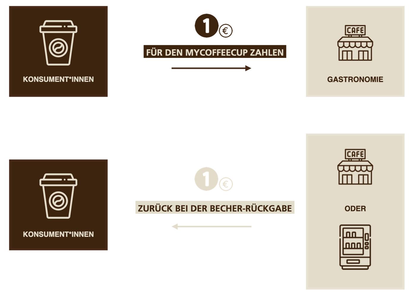 Auf diesem Bild sieht man die Funktionsweise des myCoffeeCup Mehrwegsystems. Als Konsument 1 Euro für den myCoffeeCup bei der Gastronomie zahlen und 1 Euro wieder retour bekommen bei der Rückgabe - entweder bei einem Automaten oder wieder bei der Gastronomie.