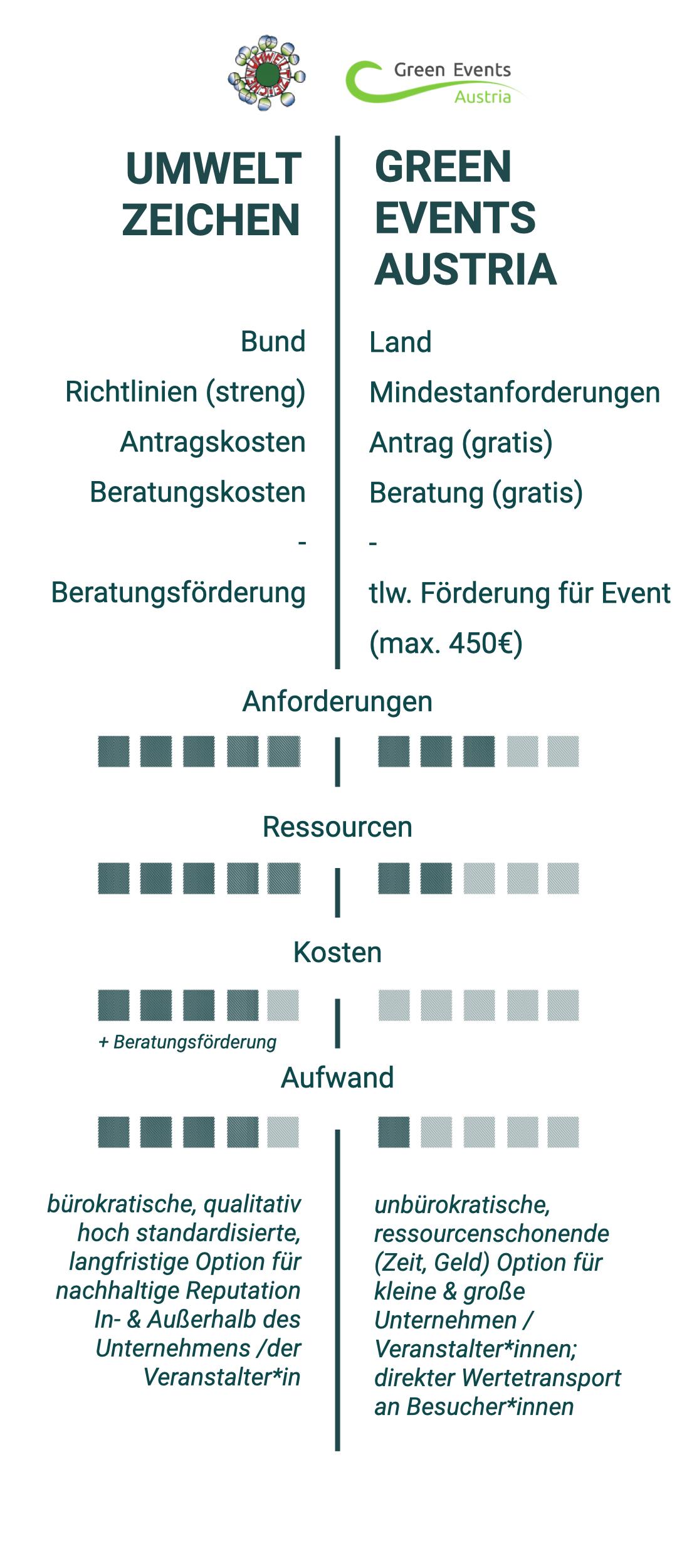 Hier sind die Green Event Labels 'Umweltzeichen' und 'Green Events Austria' im direkten Praxisvergleich.  Das Umweltzeichen: Bund, Richtlinien (streng), Antragskosten, Beratungskosten, Beratungsförderung; bürokratische, qualitative hoch standardisierte, langfristige Option für nachhaltige Reputation In- & Außerhalb des Unternehmens. Green Events Austria: Land, Mindestanforderung, Antrag (gratis), Beratung (gratis), teilweise Förderung für Event (max 450€); unbürokratische ressourcenschonende (Zeit, Geld) Option für kleine und große Unternehmen für direkten Weitertransport an Besucher*innen
