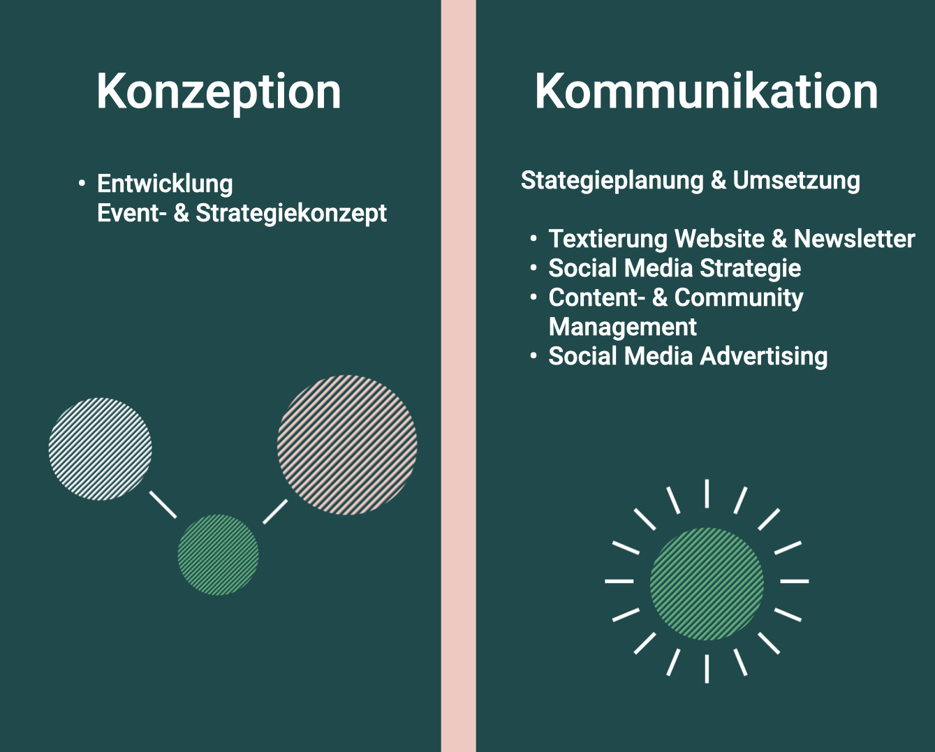 Auf dem Bild sind die Leistungen von Visionistas in einer Grafik zu lesen: Konzeption: Entwicklung Event- & Strategiekonzept Kommunikation: Textierung Website & Newsletter, Social Media Strategie, Content- & Community 